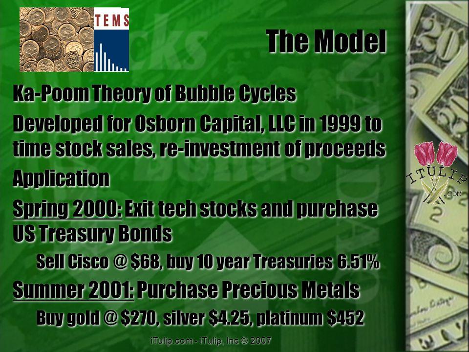 iTulip.com - iTulip, Inc © 2007 After Disinflation.