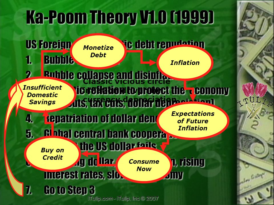 iTulip.com - iTulip, Inc © 2007 Ka-Poom Theory V1.0 (1999) 1999 Prediction  2000: Crash followed by negative wealth effect disinflation  2001: Fed will aggressively cut rates to prevent a Japanese 1990s deflation  CPI inflation bottoms ~ 0% Q3 2001 1999 Prediction  2000: Crash followed by negative wealth effect disinflation  2001: Fed will aggressively cut rates to prevent a Japanese 1990s deflation  CPI inflation bottoms ~ 0% Q3 2001