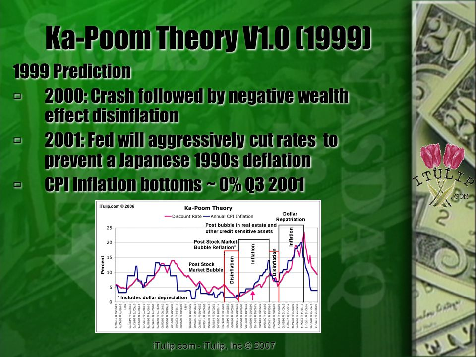 iTulip.com - iTulip, Inc © 2007 Ka-Poom Theory V1.0 (1999) 1999 Prediction  2000: Crash followed by negative wealth effect disinflation  2001: Fed will aggressively cut rates to prevent a Japanese 1990s deflation  CPI inflation bottoms ~ 0% Q3 2001 1999 Prediction  2000: Crash followed by negative wealth effect disinflation  2001: Fed will aggressively cut rates to prevent a Japanese 1990s deflation  CPI inflation bottoms ~ 0% Q3 2001