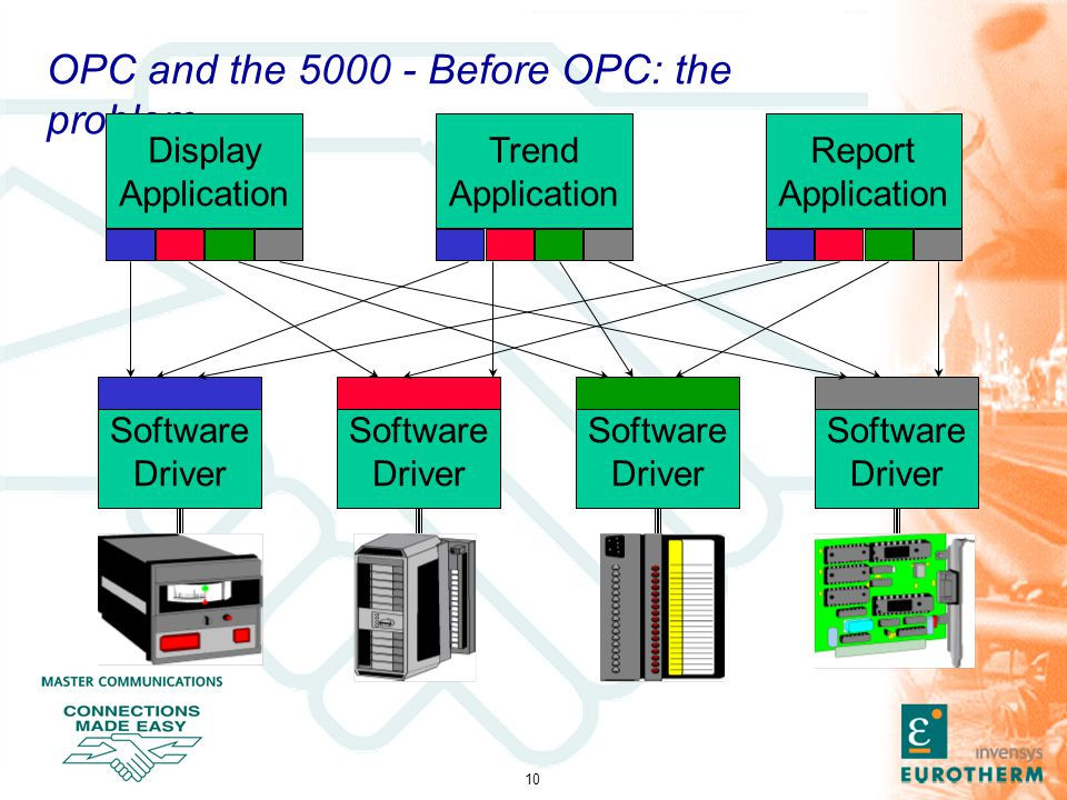10 OPC and the 5000 - Before OPC: the problem Software Driver Software Driver Software Driver Software Driver Display Application Trend Application Report Application