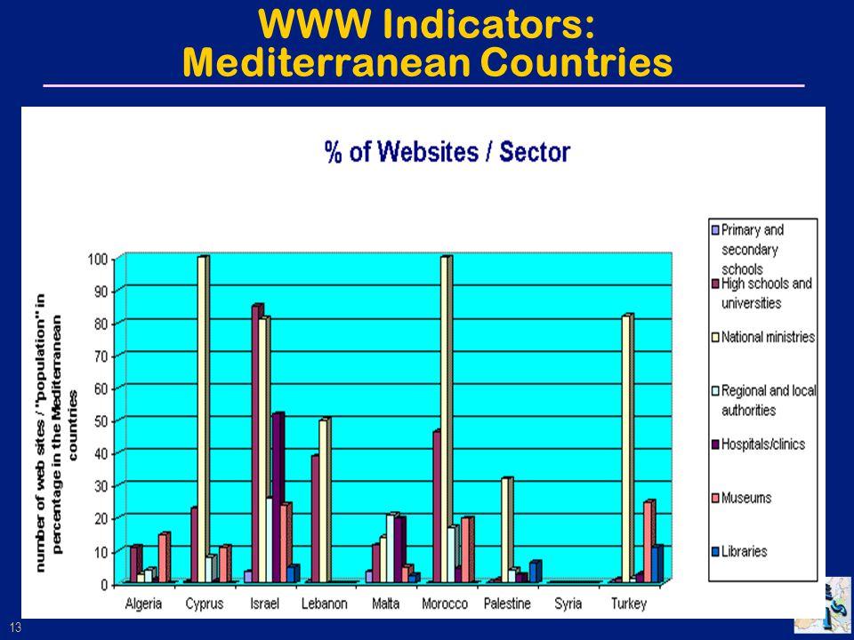 13 WWW Indicators: Mediterranean Countries