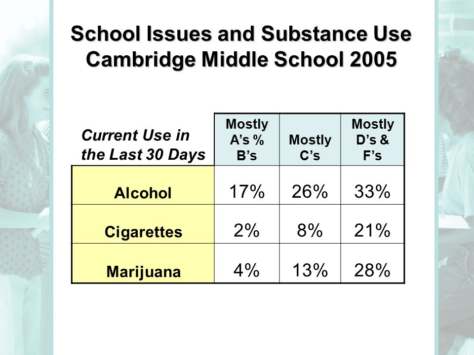 School Issues and Substance Use Cambridge Middle School 2005 Current Use in the Last 30 Days Mostly A's % B's Mostly C's Mostly D's & F's Alcohol 17%26%33% Cigarettes 2%8%21% Marijuana 4%13%28%
