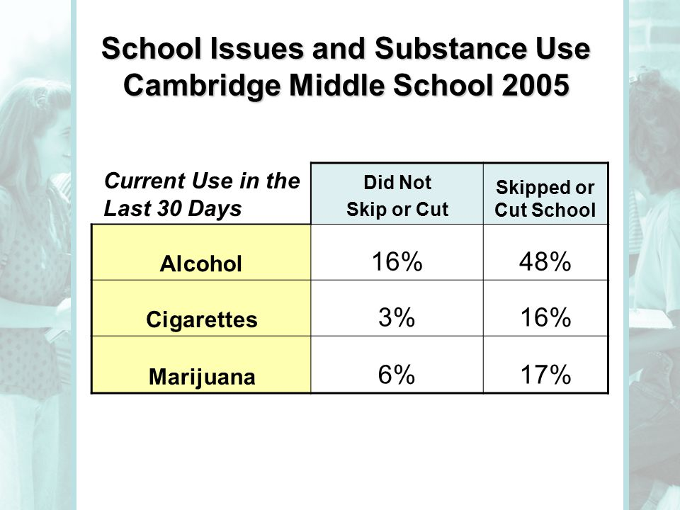 School Issues and Substance Use Cambridge Middle School 2005 Current Use in the Last 30 Days Did Not Skip or Cut Skipped or Cut School Alcohol 16%48% Cigarettes 3%16% Marijuana 6%17%