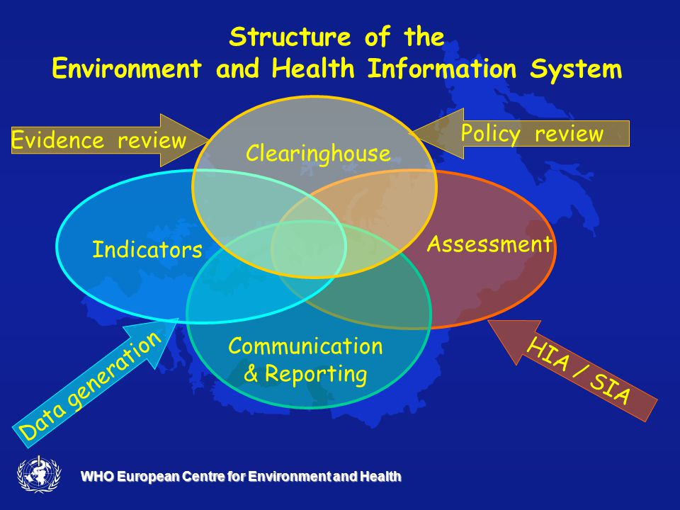 WHO European Centre for Environment and Health WHO/Europe EH information system - a collaborative process (1999-2003) Participating countries: Armenia, Bulgaria, Czech Republic, Estonia, Finland, Germany, Hungary, Lithuania, Netherlands, Poland, Romania, Slovakia, Spain, Switzerland EC-DG SANCO funded project: EH indicators for EU countries Partner countries: Austria, Belgium, Denmark, France, Finland, Germany, Italy, The Netherlands, Portugal, Spain, Sweden European Environment Agency Public Health Monitoring Programme