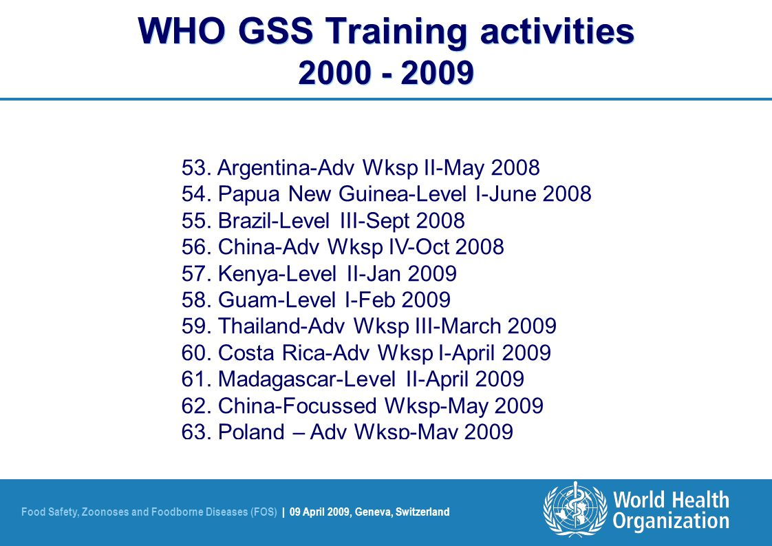 Foodborne Outbreak Investigation, Hanoi, Vietnam 01 – 05 June 2009 WHO Global Salm-Surv (WHO GSS) Building capacity to detect, control and prevent foodborne and other enteric infections