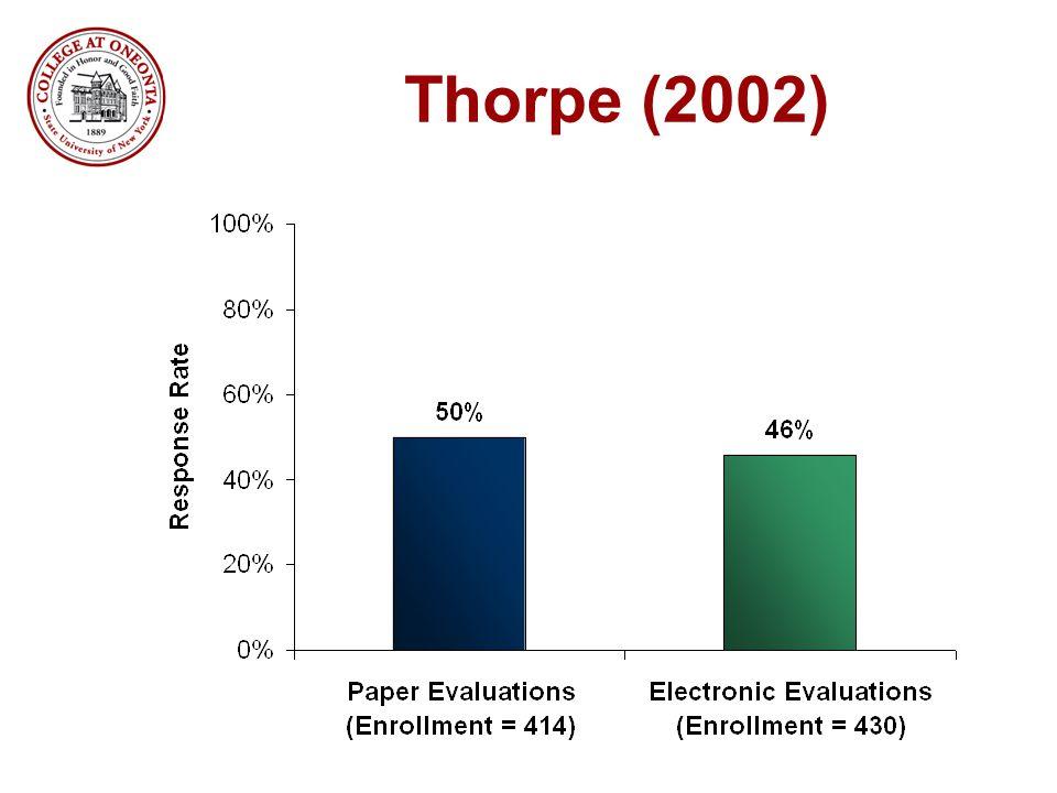 Thorpe (2002)
