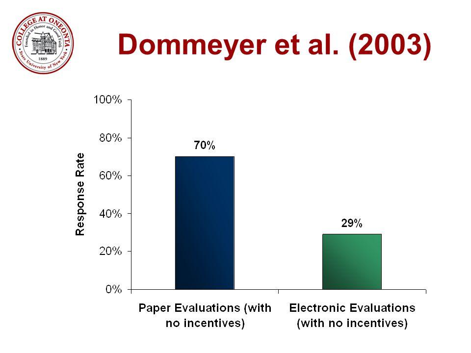 Dommeyer et al. (2003)