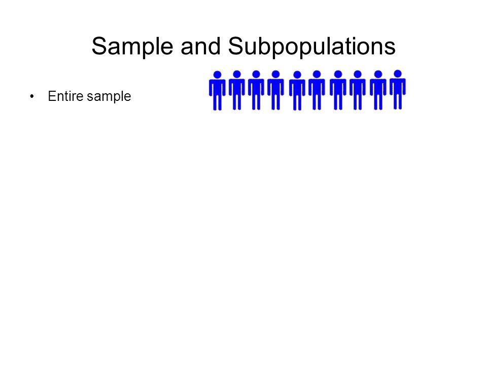 Sample and Subpopulations Entire sample Those who go to bathhouses & those who do not 29.6%70.4% Bathhouse patronsNon-Bathhouse