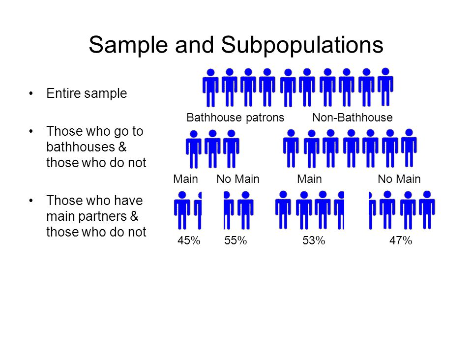 Sample and Subpopulations Entire sample Those who go to bathhouses & those who do not Those who have main partners & those who do not Bathhouse patronsNon-Bathhouse MainNo MainMainNo Main 45%55%53%47%