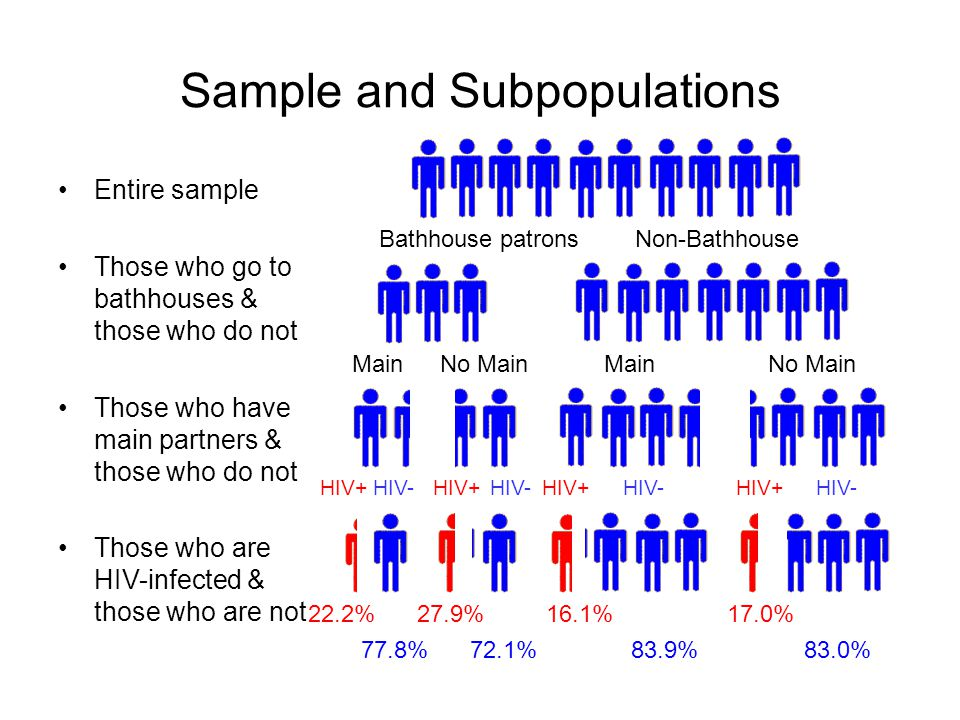 Sample and Subpopulations Entire sample Those who go to bathhouses & those who do not Those who have main partners & those who do not Those who are HIV-infected & those who are not Bathhouse patronsNon-Bathhouse MainNo MainMainNo Main HIV+ HIV- 22.2% 77.8% 27.9% 72.1% 16.1% 83.9% 17.0% 83.0%