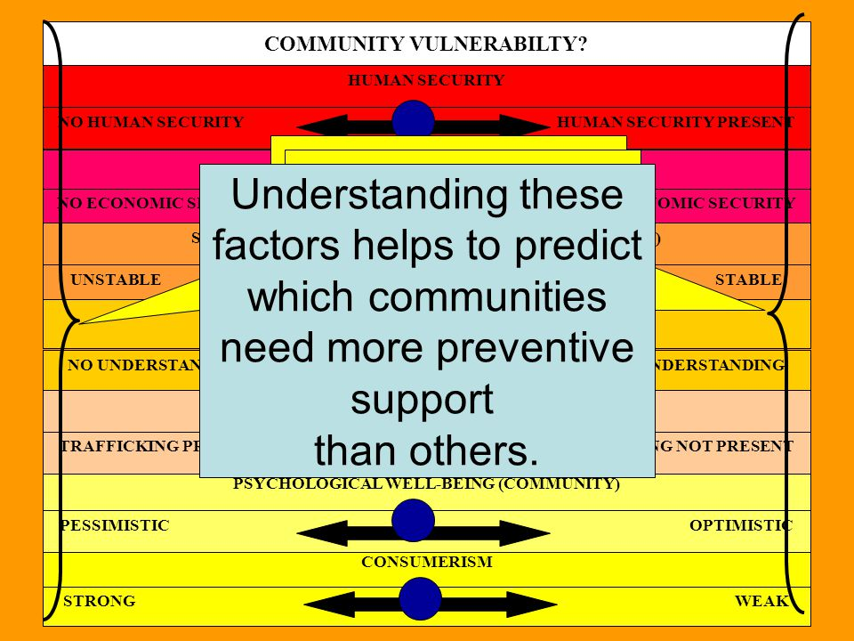 Within each community, there are individuals who are predisposed to migrate.