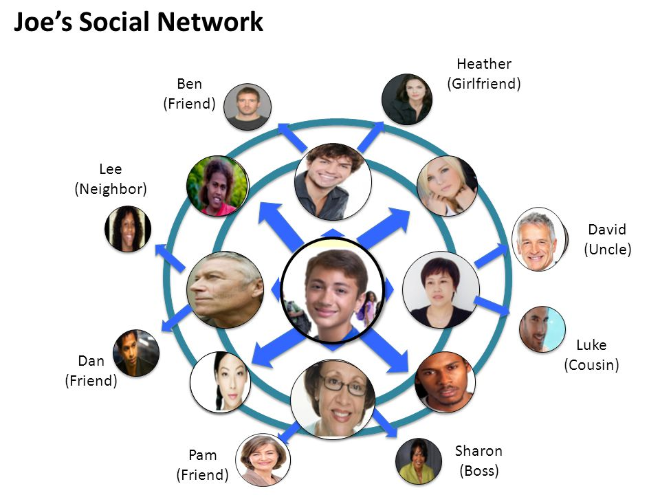 Joe (Husband) David (Friend) Pam Joe's Social Network David (Uncle) Luke (Cousin) Pam (Friend) Sharon (Boss) Lee (Neighbor) Dan (Friend) Heather (Girlfriend) Ben (Friend)