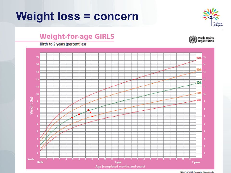 Weight loss = concern