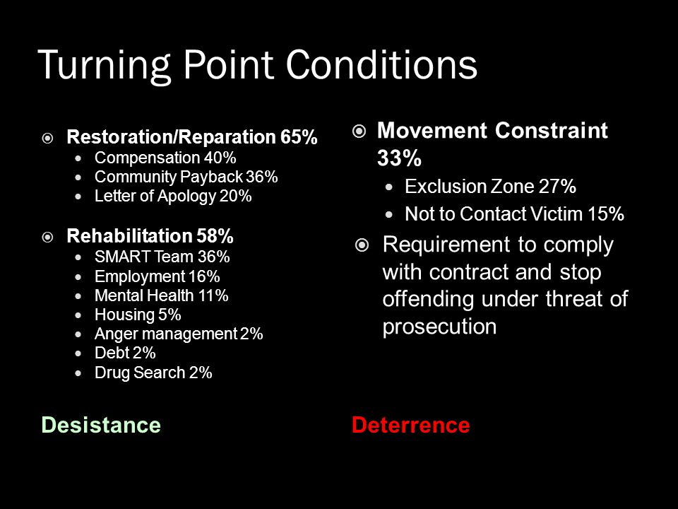 Turning Point Conditions DesistanceDeterrence  Restoration/Reparation 65% Compensation 40% Community Payback 36% Letter of Apology 20%  Rehabilitati