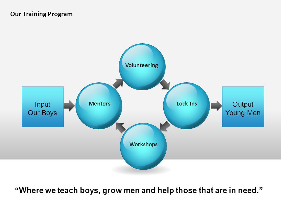 """Lock-Ins Our Training Program Mentors Workshops Volunteering Input Our Boys Output Young Men """"Where we teach boys, grow men and help those that are in"""