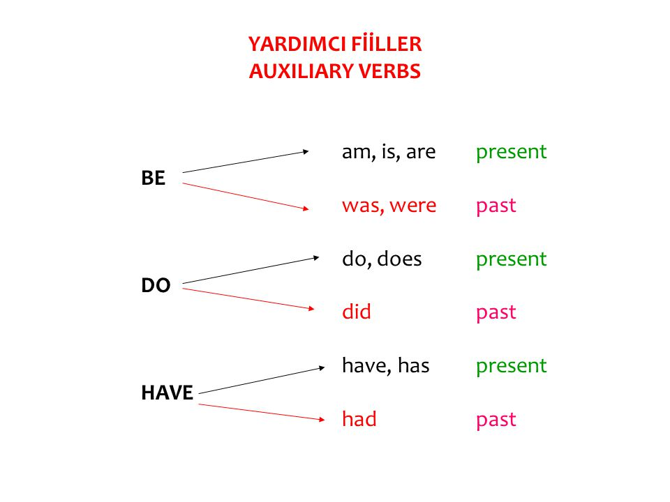 YARDIMCI FİİLLER AUXILIARY VERBS am, is, arepresent BE was, werepast do, doespresent DO didpast have, haspresent HAVE hadpast