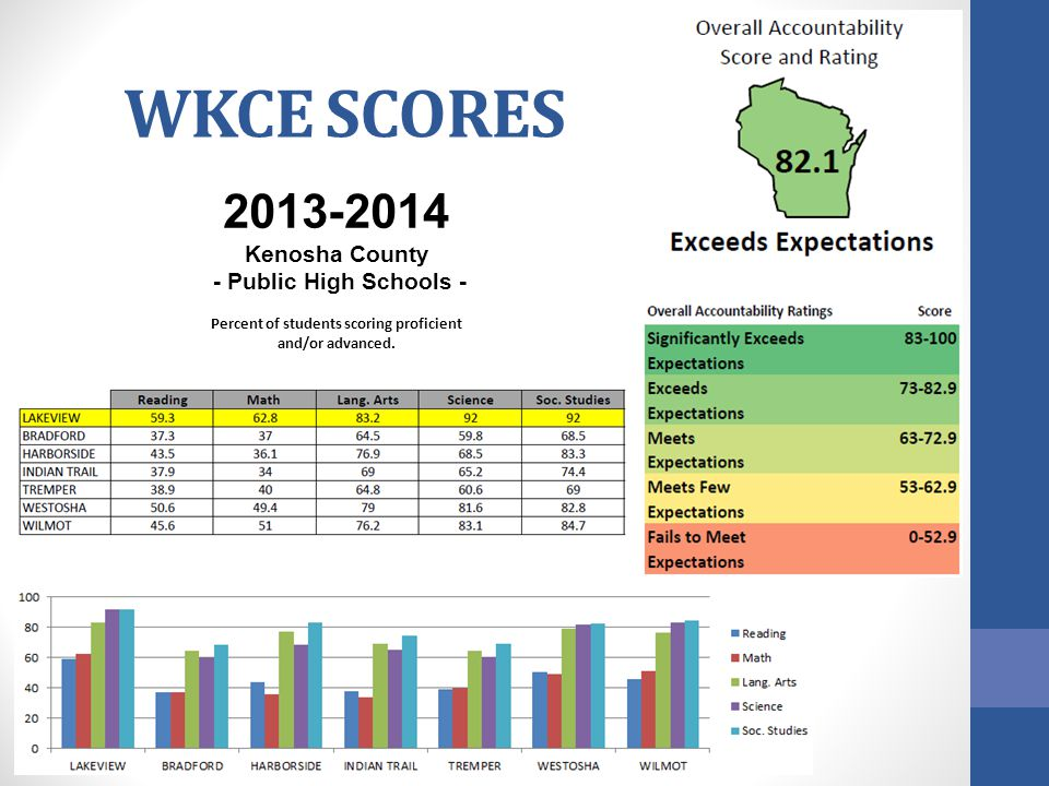 WKCE SCORES 2013-2014 Kenosha County - Public High Schools - Percent of students scoring proficient and/or advanced.