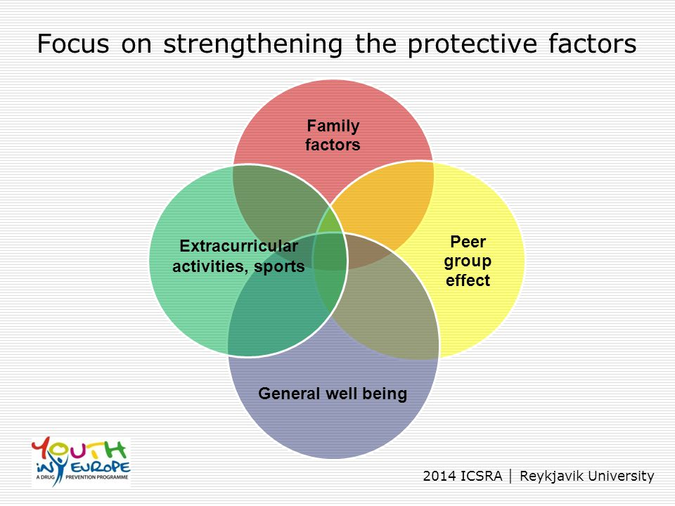 2014 ICSRA │ Reykjavik University Focus on strengthening the protective factors Family factors Peer group effect General well being Extracurricular ac