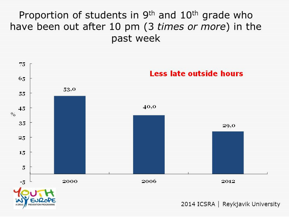 2014 ICSRA │ Reykjavik University Proportion of students in 9 th and 10 th grade who have been out after 10 pm (3 times or more) in the past week