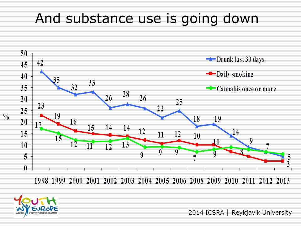 2014 ICSRA │ Reykjavik University And substance use is going down