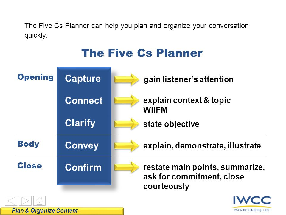 www.iwcctraining.com The Five Cs Planner Capture Connect Clarify Convey Confirm gain listener's attention explain context & topic WIIFM state objectiv