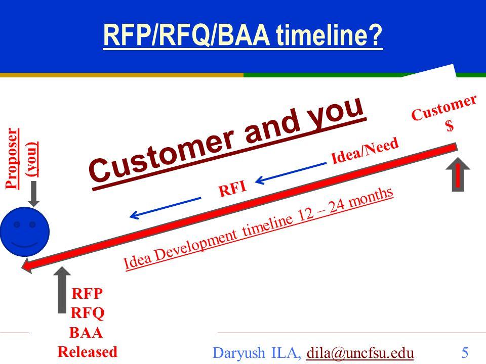 Daryush ILA, dila@uncfsu.edu 16dila@uncfsu.edu 16 Step by step review sequence and time allocation