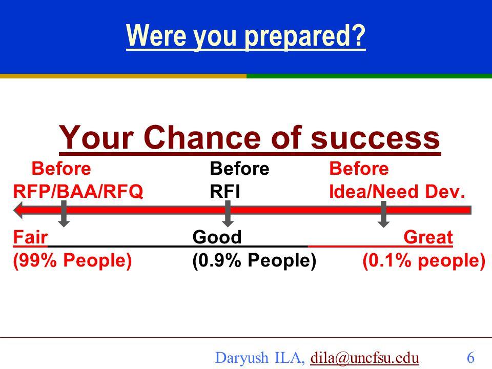 Daryush ILA, dila@uncfsu.edu 7dila@uncfsu.edu Questions to ask.