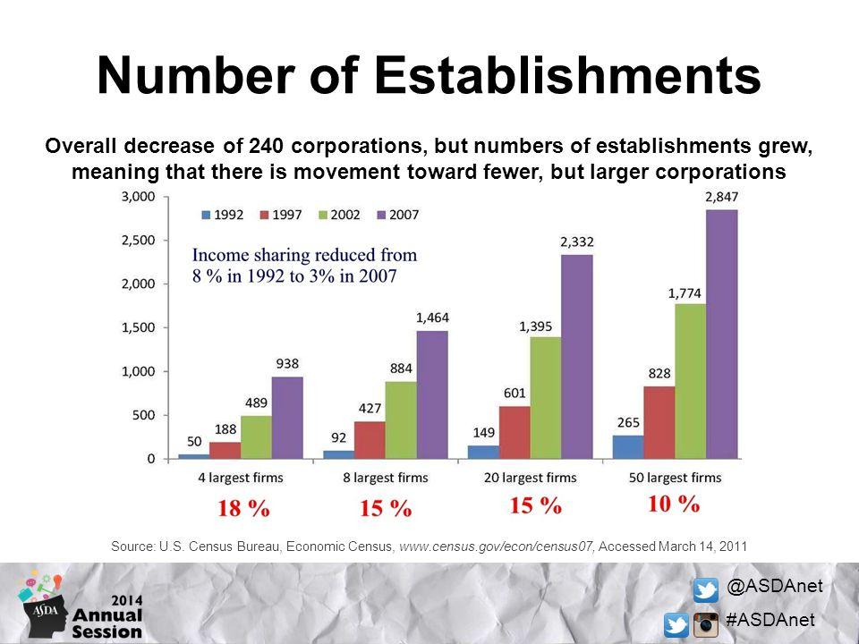 @ASDAnet #ASDAnet Number of Establishments Source: U.S. Census Bureau, Economic Census, www.census.gov/econ/census07, Accessed March 14, 2011 Overall