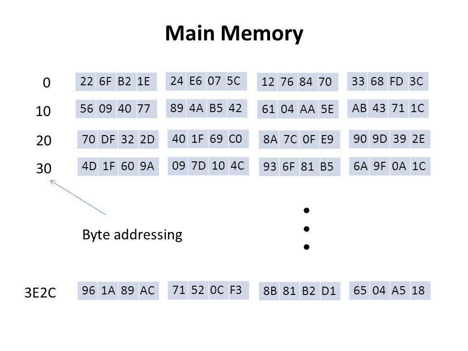 Main Memory 22 6F B2 1E 24 E6 07 5C 12 76 84 70 33 68 FD 3C 56 09 40 77 89 4A B5 42 61 04 AA 5E AB 43 71 1C 70 DF 32 2D 40 1F 69 C0 8A 7C 0F E9 90 9D