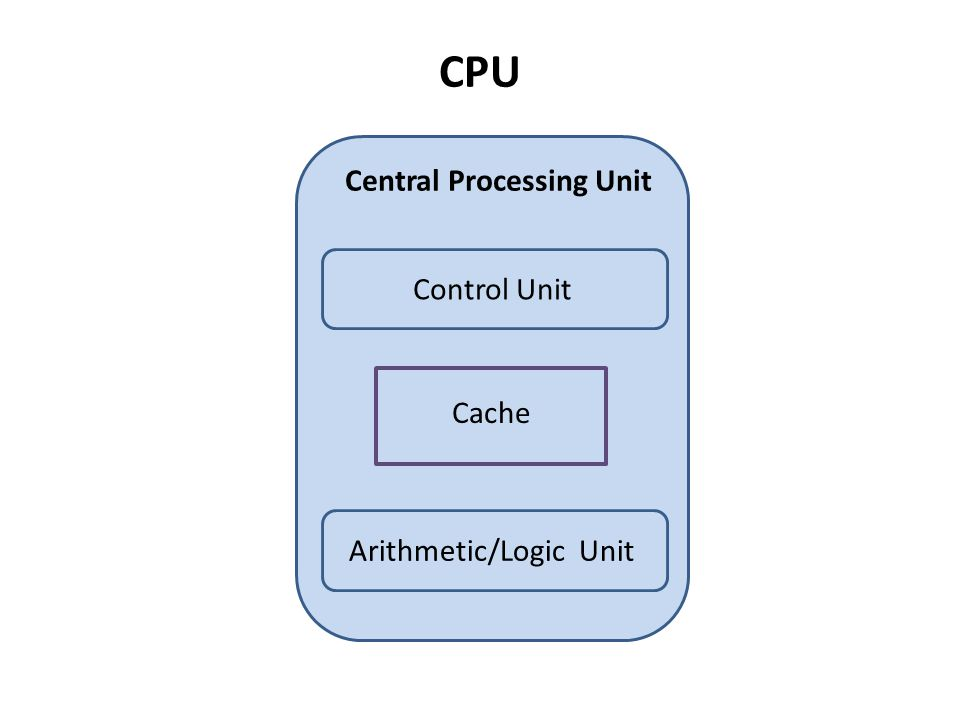CPU Central Processing Unit Control Unit Arithmetic/Logic Unit Cache