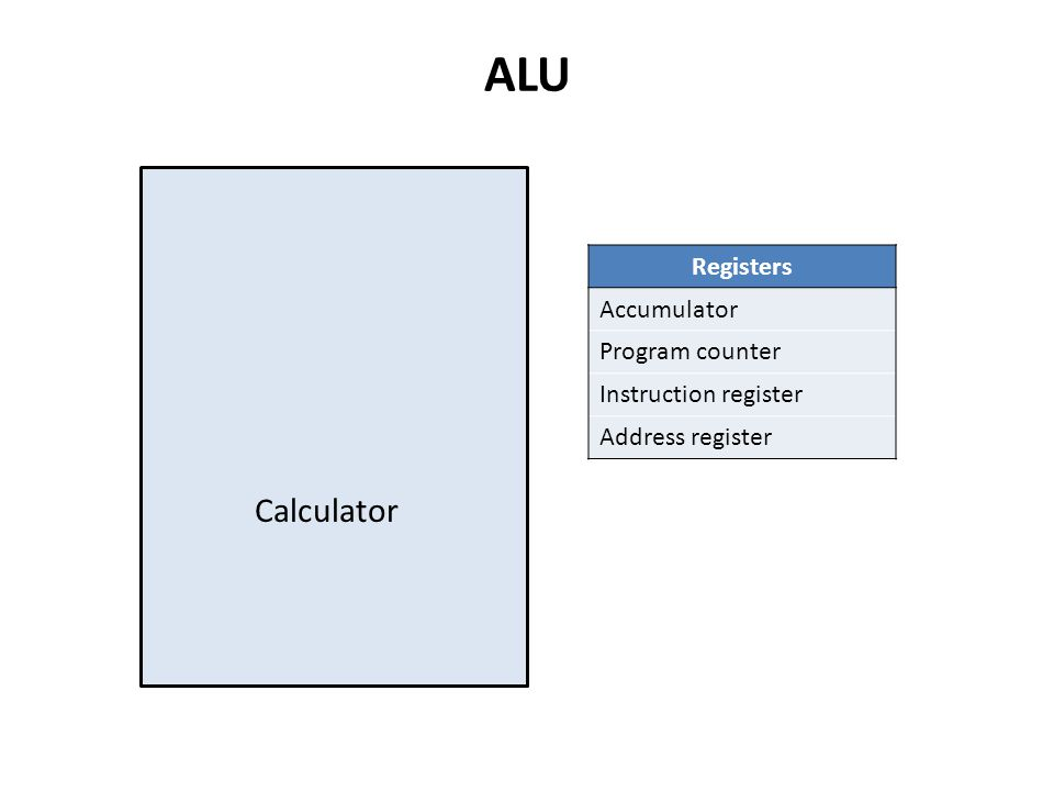 ALU Registers Accumulator Program counter Instruction register Address register Calculator