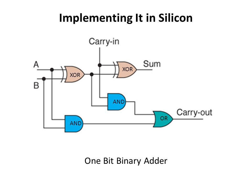 Implementing It in Silicon One Bit Binary Adder XOR AND OR