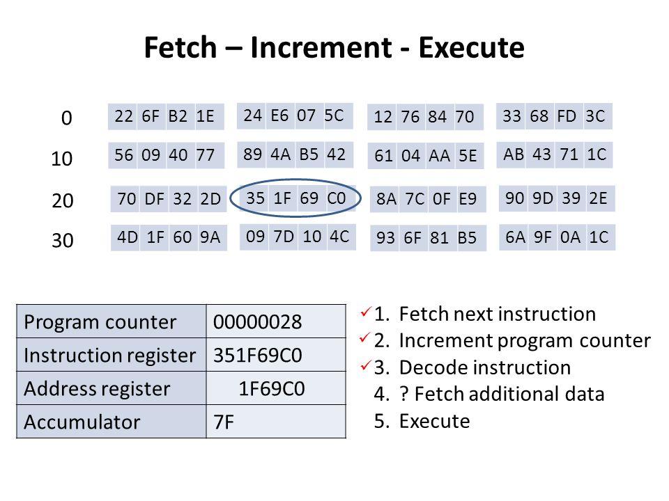 Fetch – Increment - Execute 22 6F B2 1E 24 E6 07 5C 12 76 84 70 33 68 FD 3C 56 09 40 77 89 4A B5 42 61 04 AA 5E AB 43 71 1C 70 DF 32 2D 35 1F 69 C0 8A