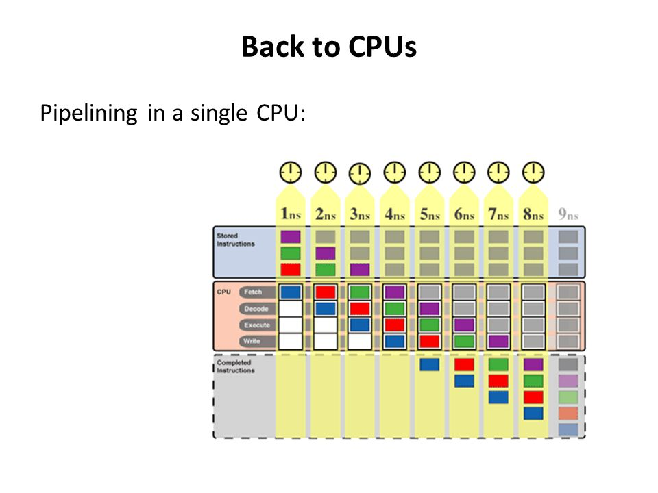 Back to CPUs Pipelining in a single CPU: