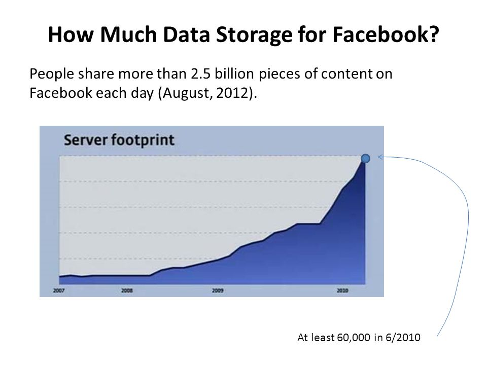 How Much Data Storage for Facebook? People share more than 2.5 billion pieces of content on Facebook each day (August, 2012). At least 60,000 in 6/201