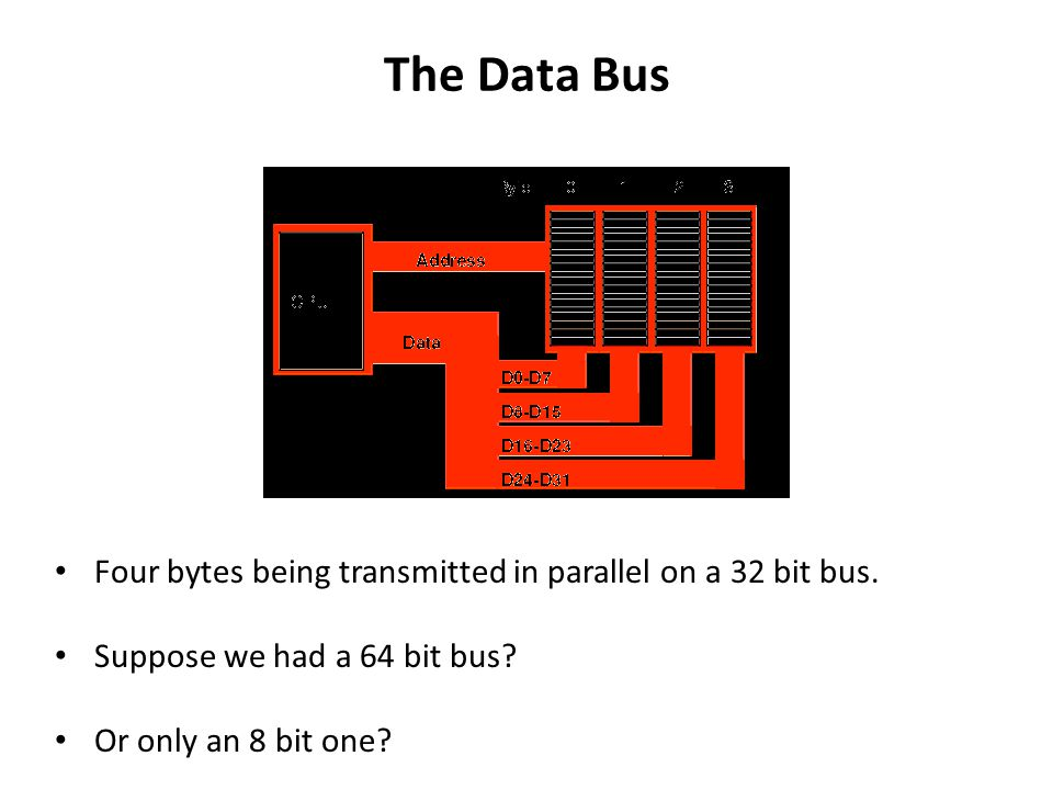 The Data Bus Four bytes being transmitted in parallel on a 32 bit bus. Suppose we had a 64 bit bus? Or only an 8 bit one?