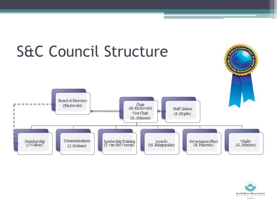 S&C Council Structure Board of Directors (Klodowski) Chair (H.