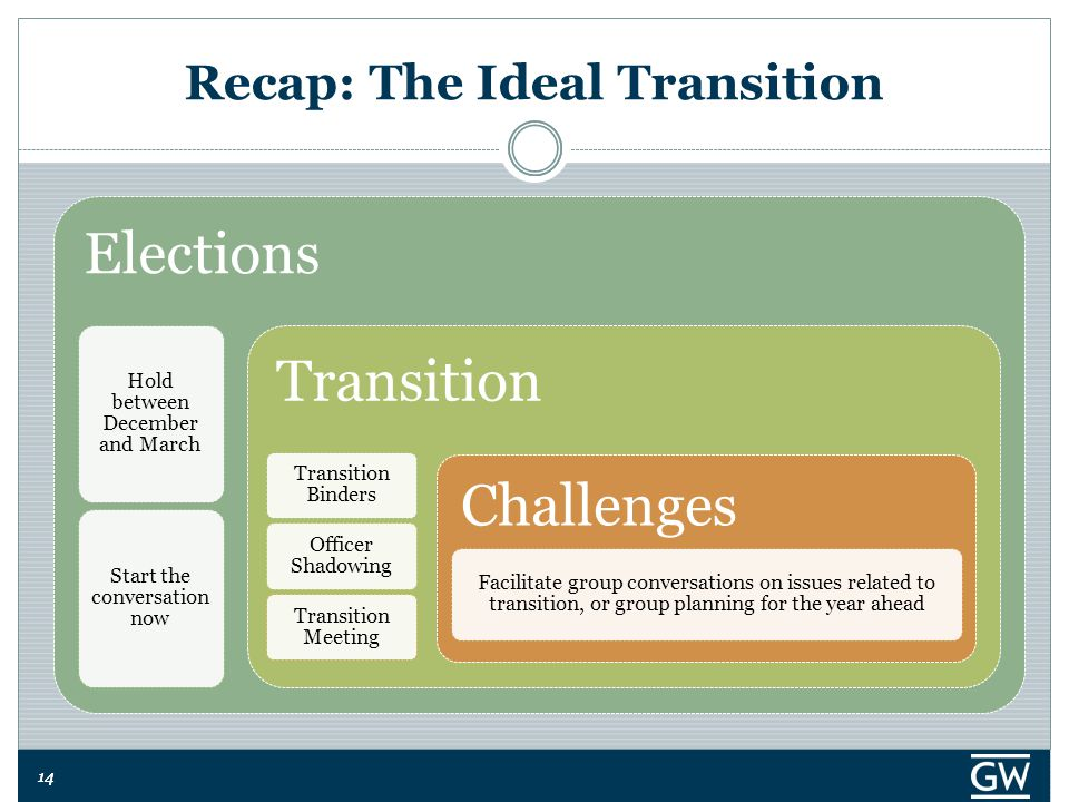 14 Recap: The Ideal Transition Elections Hold between December and March Start the conversation now Transition Transition Binders Officer Shadowing Transition Meeting Challenges Facilitate group conversations on issues related to transition, or group planning for the year ahead