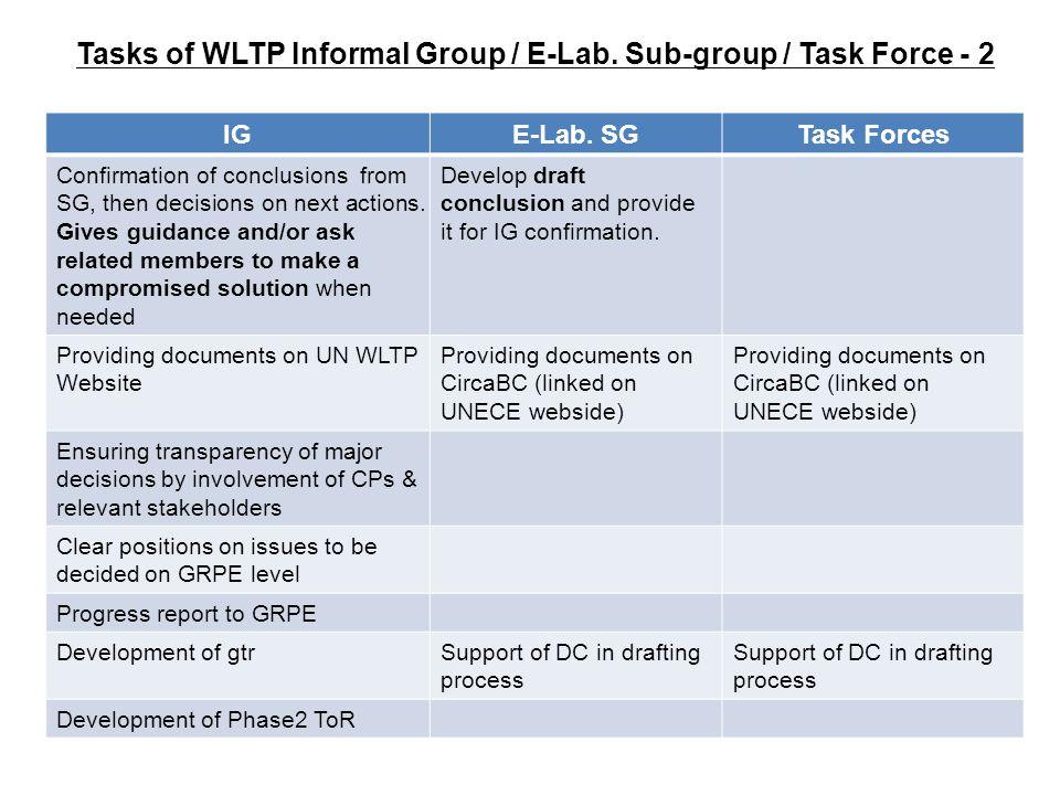 Tasks of WLTP Informal Group / E-Lab. Sub-group / Task Force - 2 IGE-Lab.