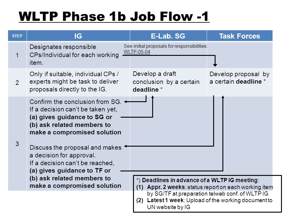 STEP IGE-Lab. SGTask Forces 1 Designates responsible CPs/Individual for each working item.
