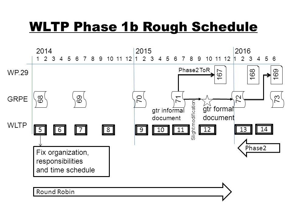 WLTP Phase 1b Rough Schedule WP.29 GRPE WLTP 2014 2015 2016 1 2 3 4 5 6 7 8 9 10 11 12 1 2 3 4 5 6 7 8 9 10 11 12 1 2 3 4 5 6 Fix organization, responsibilities and time schedule Phase2 ToR 56789 10 gtr informal document Round Robin 167 168 169 717370726968 gtr formal document Slight modification 11 12 13 Phase2 14