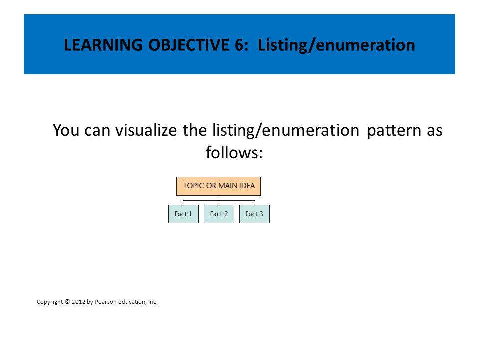LEARNING OBJECTIVE 6: Listing/enumeration You can visualize the listing/enumeration pattern as follows: Copyright © 2012 by Pearson education, Inc.
