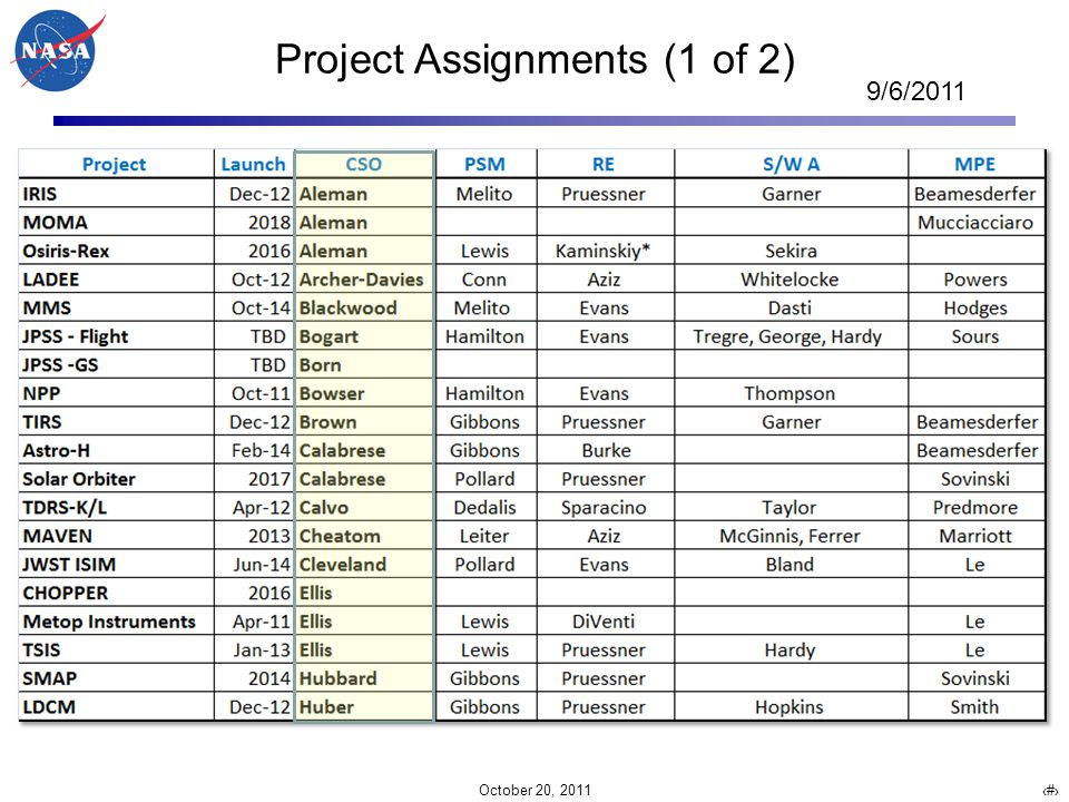 October 20, 2011 11 Project Assignments (1 of 2) 9/6/2011