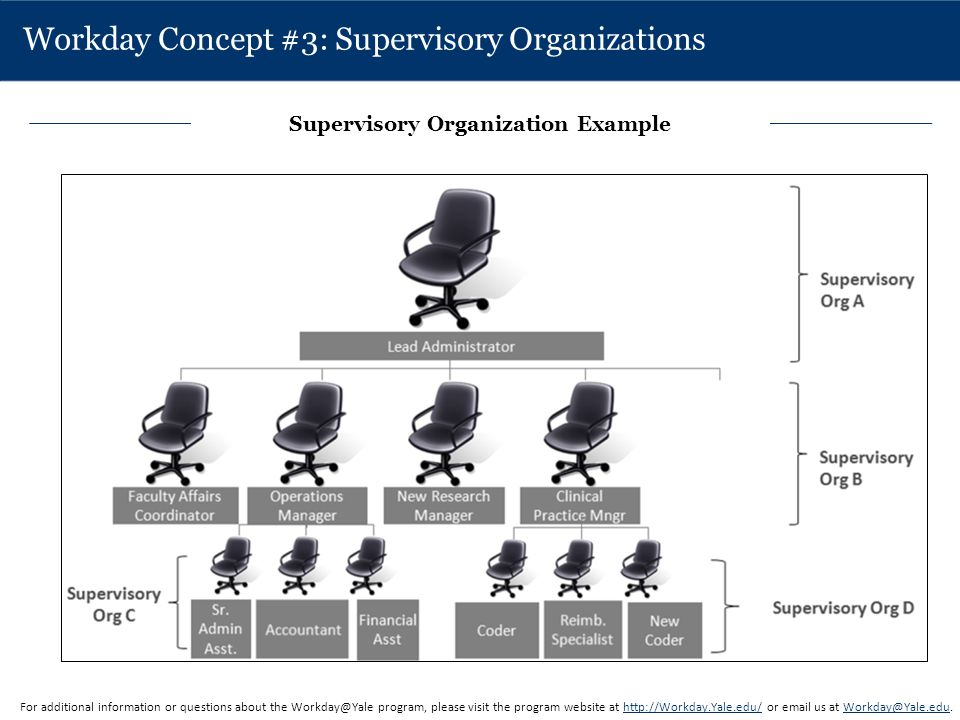 Workday Concept #3: Supervisory Organizations For additional information or questions about the Workday@Yale program, please visit the program website