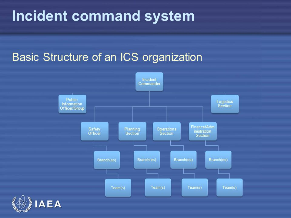 IAEA Incident command system Basic Structure of an ICS organization