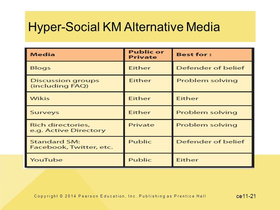ce11-21 Hyper-Social KM Alternative Media Copyright © 2014 Pearson Education, Inc. Publishing as Prentice Hall