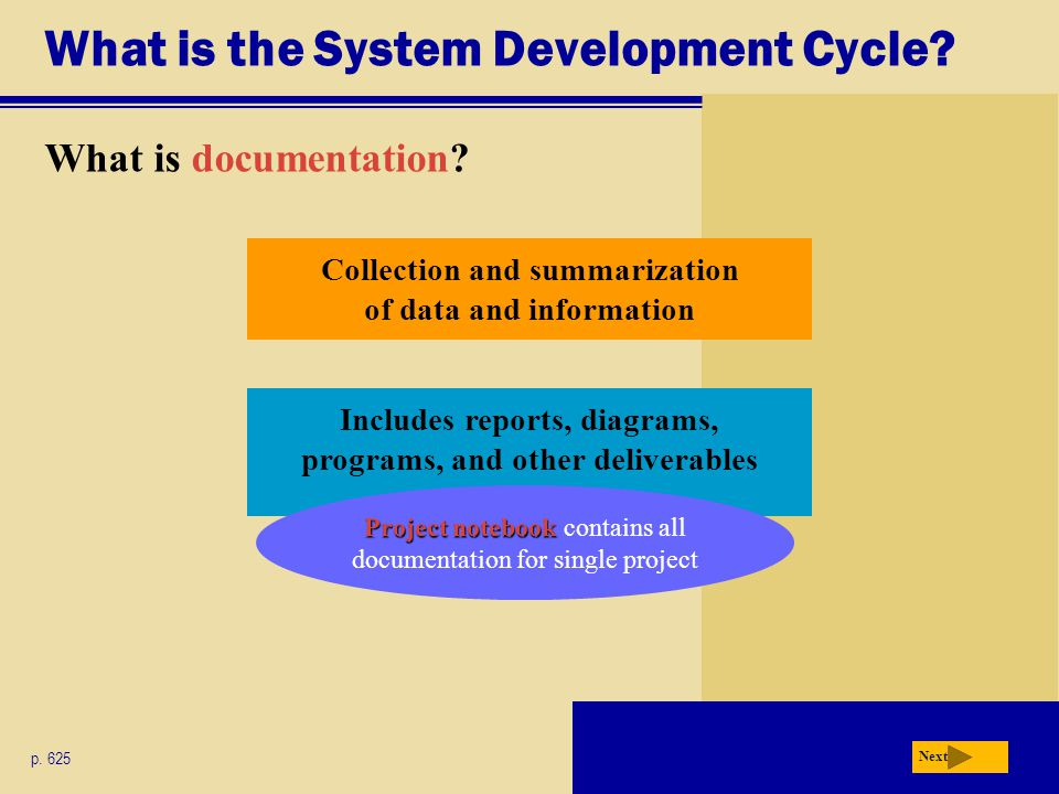 What is the System Development Cycle? What is documentation? p. 625 Next Includes reports, diagrams, programs, and other deliverables Collection and s