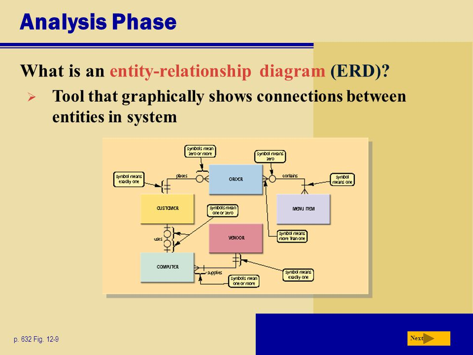 Analysis Phase What is an entity-relationship diagram (ERD)? p. 632 Fig. 12-9 Next  Tool that graphically shows connections between entities in syste