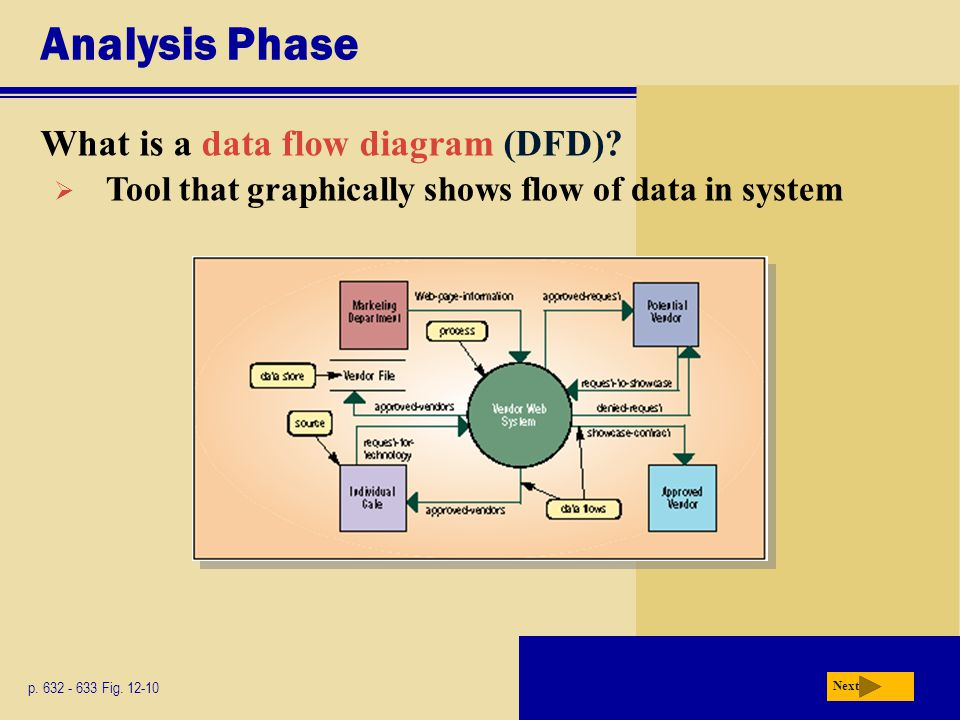 Analysis Phase What is a data flow diagram (DFD)? p. 632 - 633 Fig. 12-10 Next  Tool that graphically shows flow of data in system