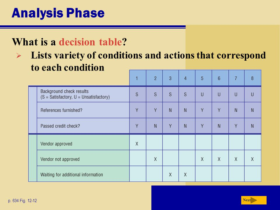 Analysis Phase What is a decision table? p. 634 Fig. 12-12 Next  Lists variety of conditions and actions that correspond to each condition